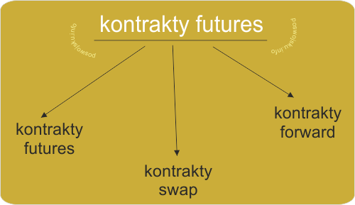 Futures kontrakt terminowy rynek giełda instrument pochodny derywaty