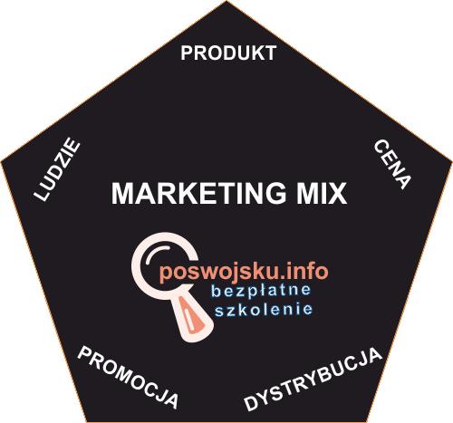 Marketing mix: produkt, cena, dystrybucja, promocja, ludzie - właściwa kompozycja elementów marketingowych